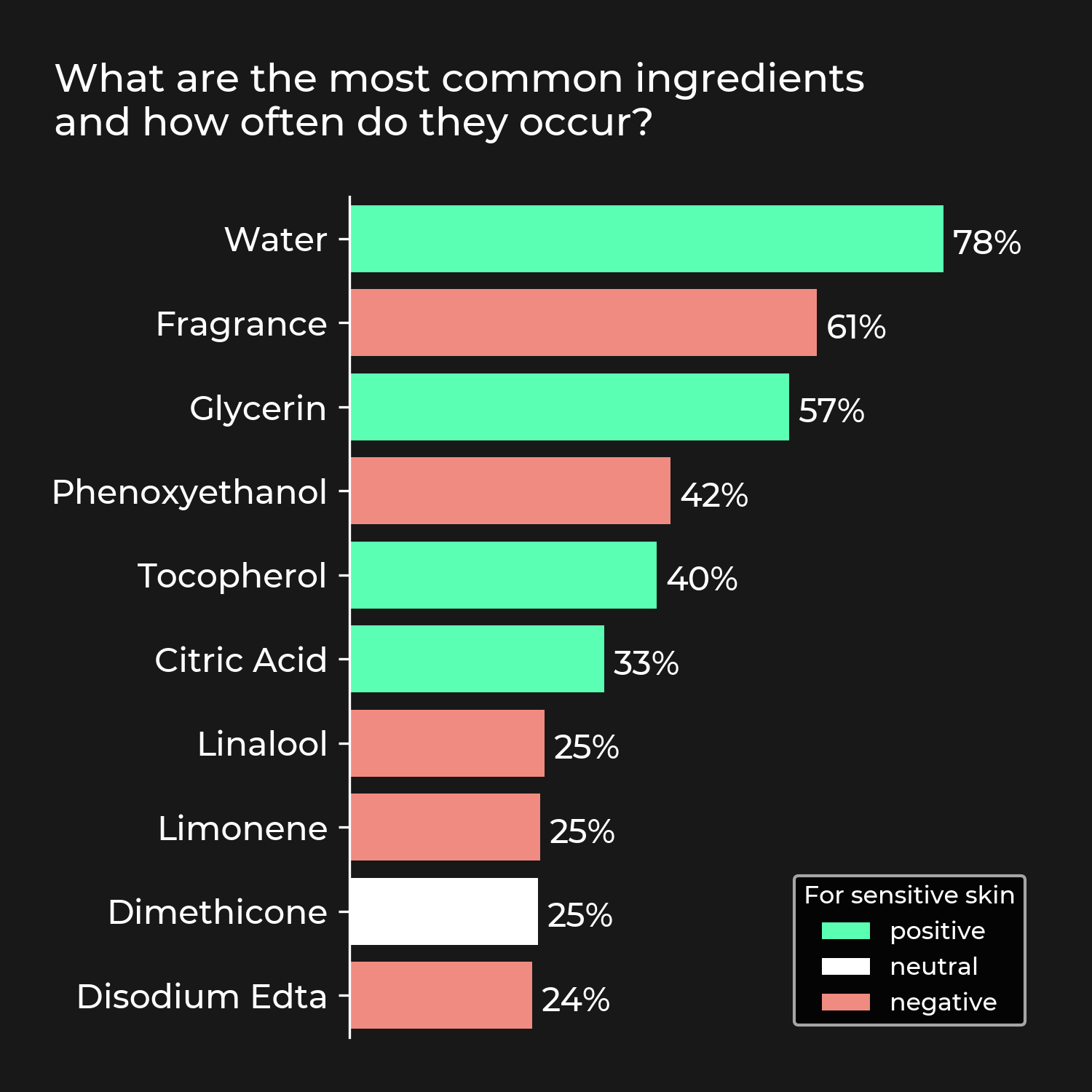 Most common ingredients