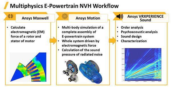 Рабочий процесс акустического расчёта для определения звуков, создаваемых трансмиссией электромобиля