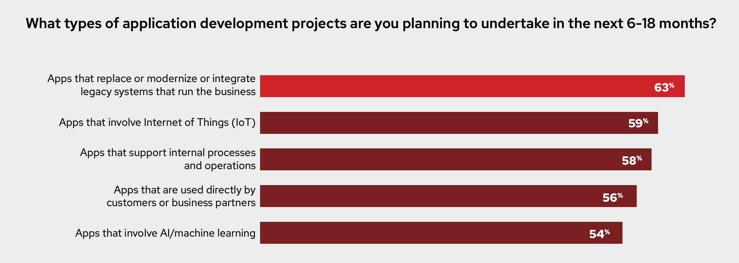 What types of application development projects are you planning to undertake in the next 6-18 months? Figure 5: Application development projects