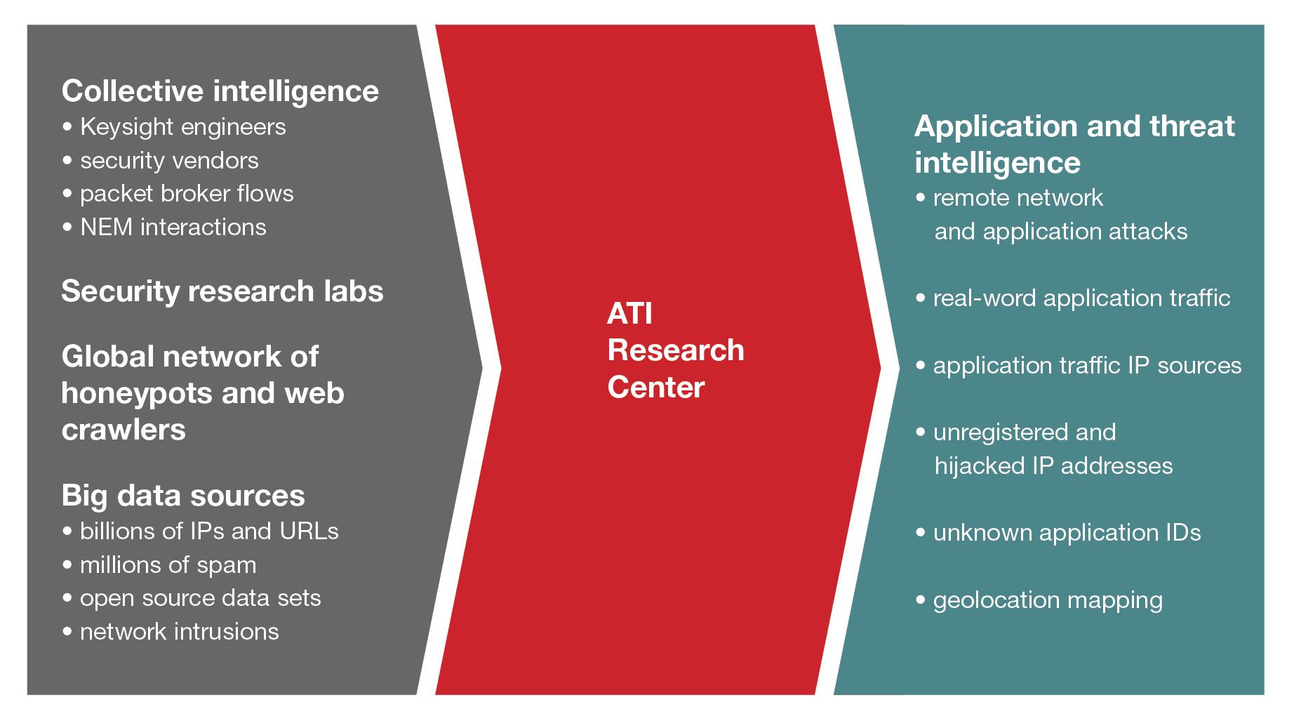 Keysight ATI Research Center capabilities
