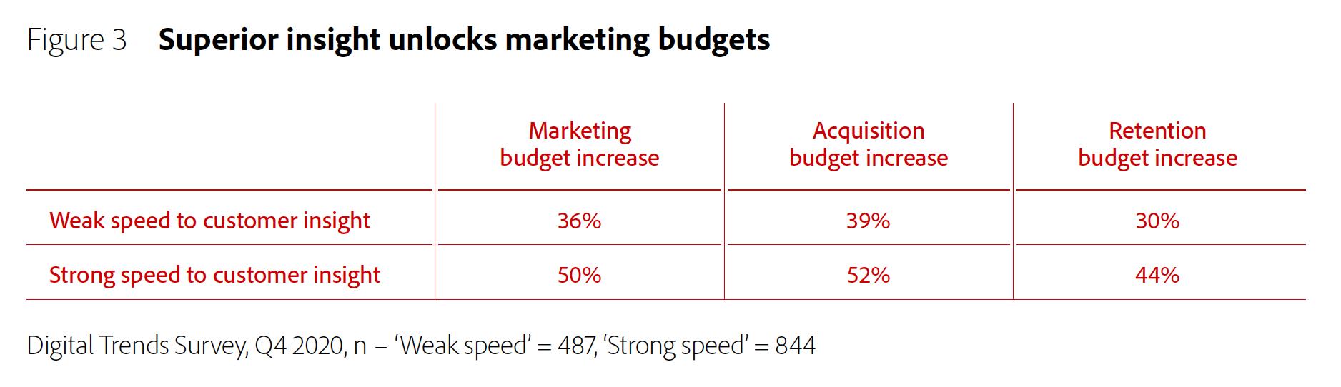 Figure 3: Superior insight unlocks marketing budgets.