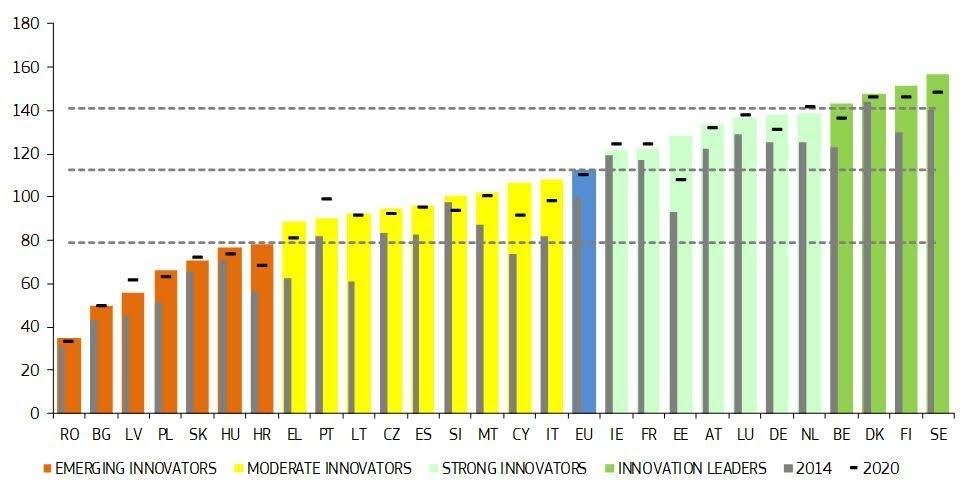 Innovation Scoreboard 2021 - grafica di: European Commission