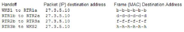 The destination IP addresses and destination MAC addresses used at each handoff