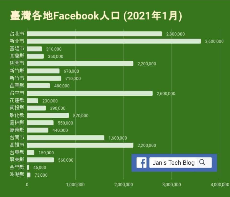 臺灣Facebook用戶人口 (2021年1月)