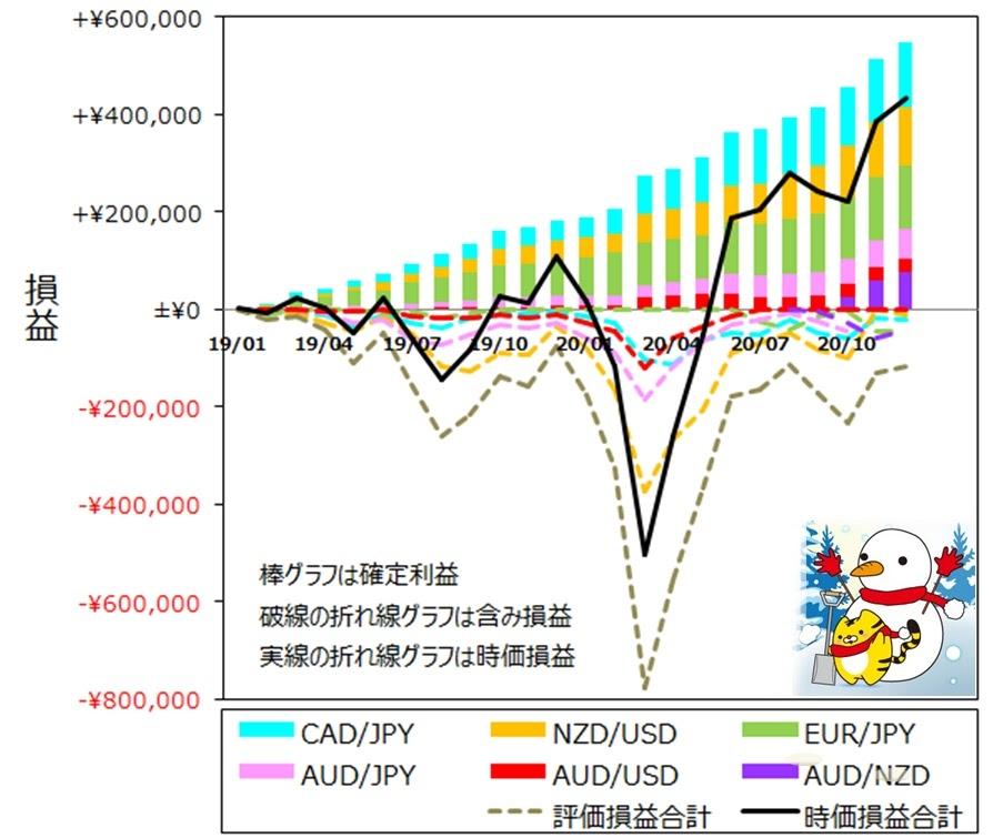 ココのトラリピ各通貨ペア月次推移グラフ