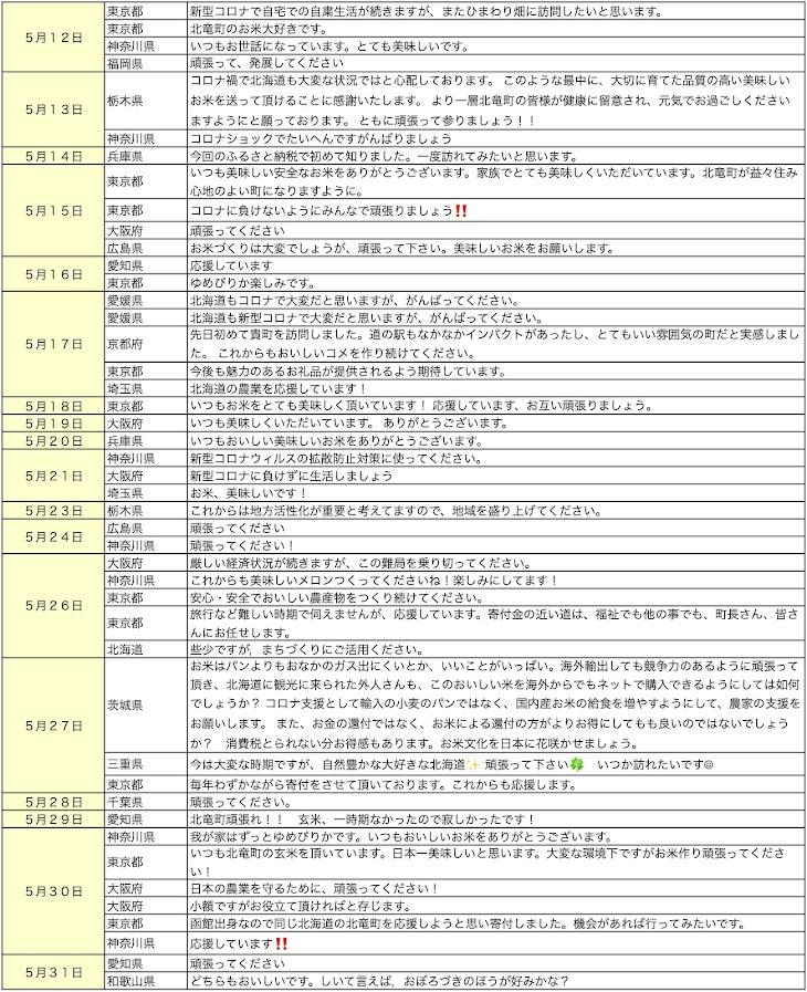 北竜町ふるさと納税・応援メッセージ(2020年5月分)