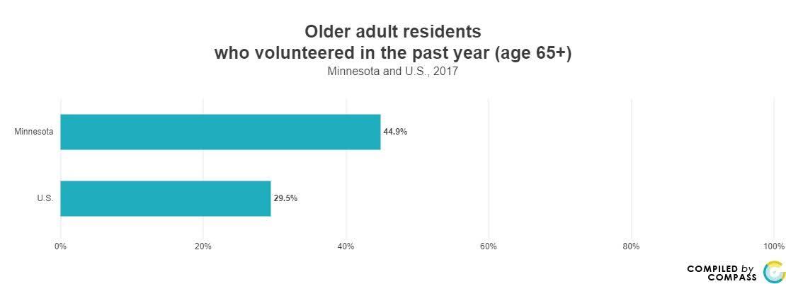 <a href = 'https://www.mncompass.org/chart/k219/volunteerism#1-13298-g' target='_blank' >Volunteerism </a>
