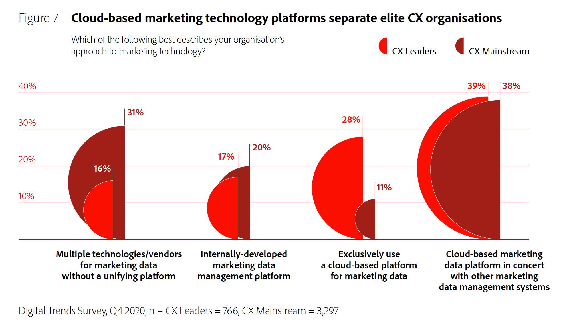 Figure 7: Cloud-based marketing technology platforms separate elite CX organisations.