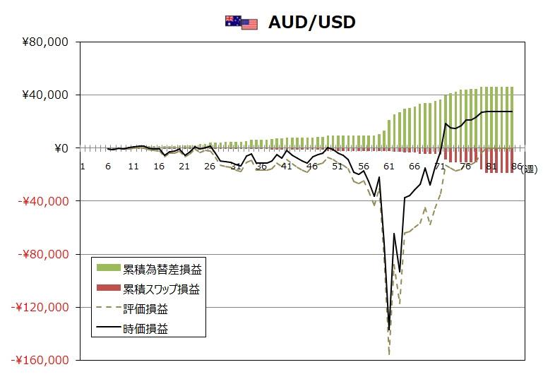 ココのトラリピ8月度AUD/USDグラフ
