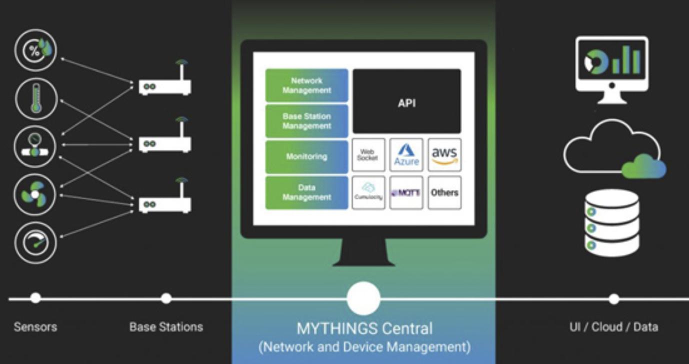 BehrTech adds AWS support to LPWAN software