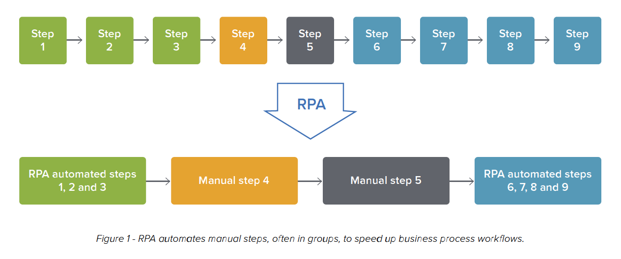 Figure 1 - RPA automates manual steps, often in groups, to speed up business process workflows.