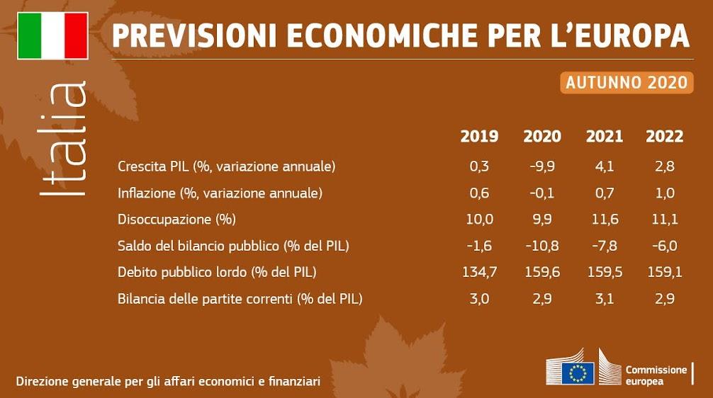 PIL italiano 2020 e previsione economiche d'autunno - photo credit: profilo Twitter UE in Italia