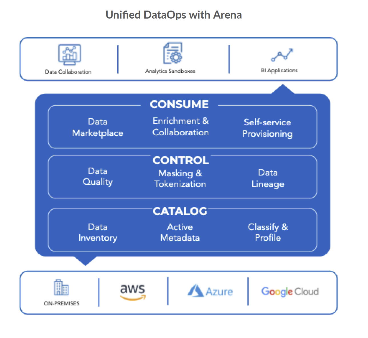 Unified DataOps with Arena