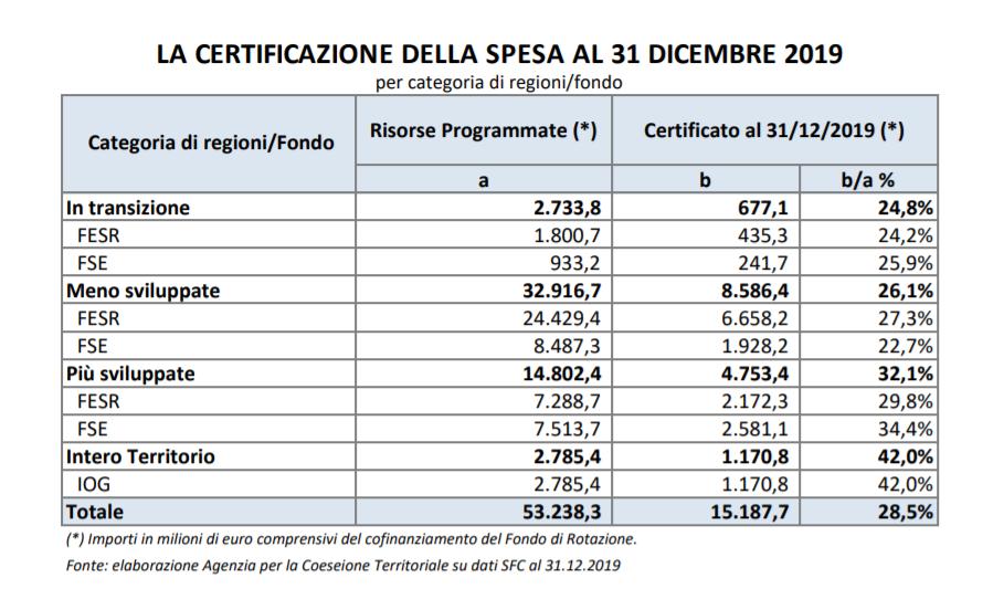 Fondi UE - Copyright: Agenzia Coesione territoriale