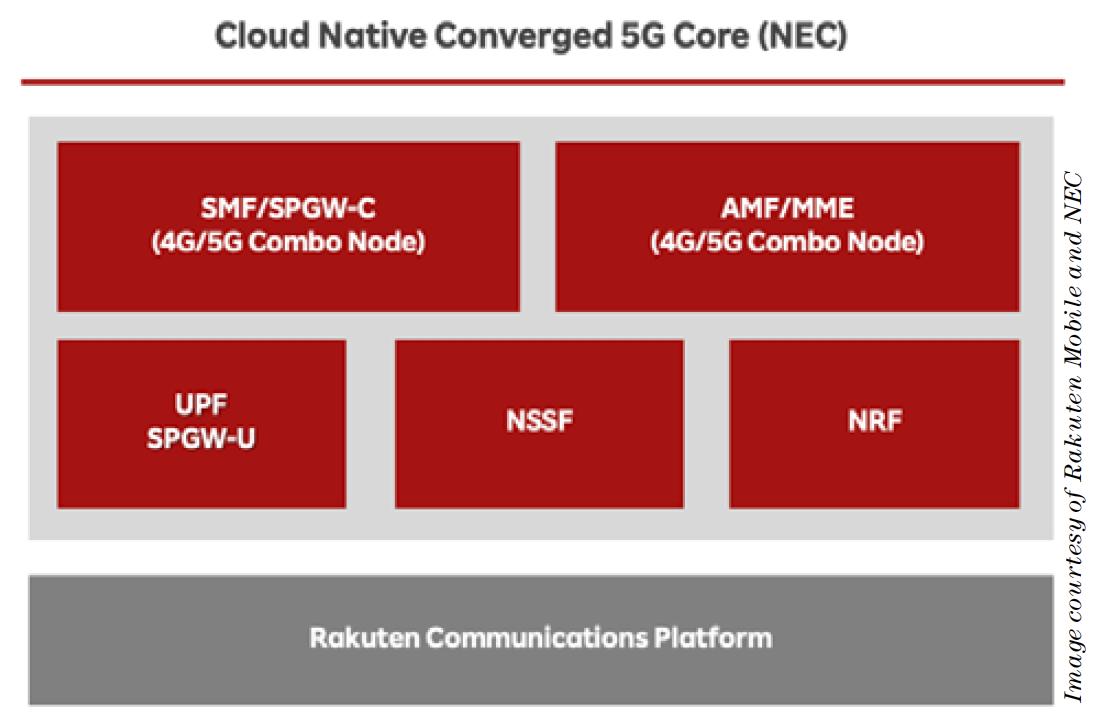 Cloud Native Converged 5G Core (NEC)