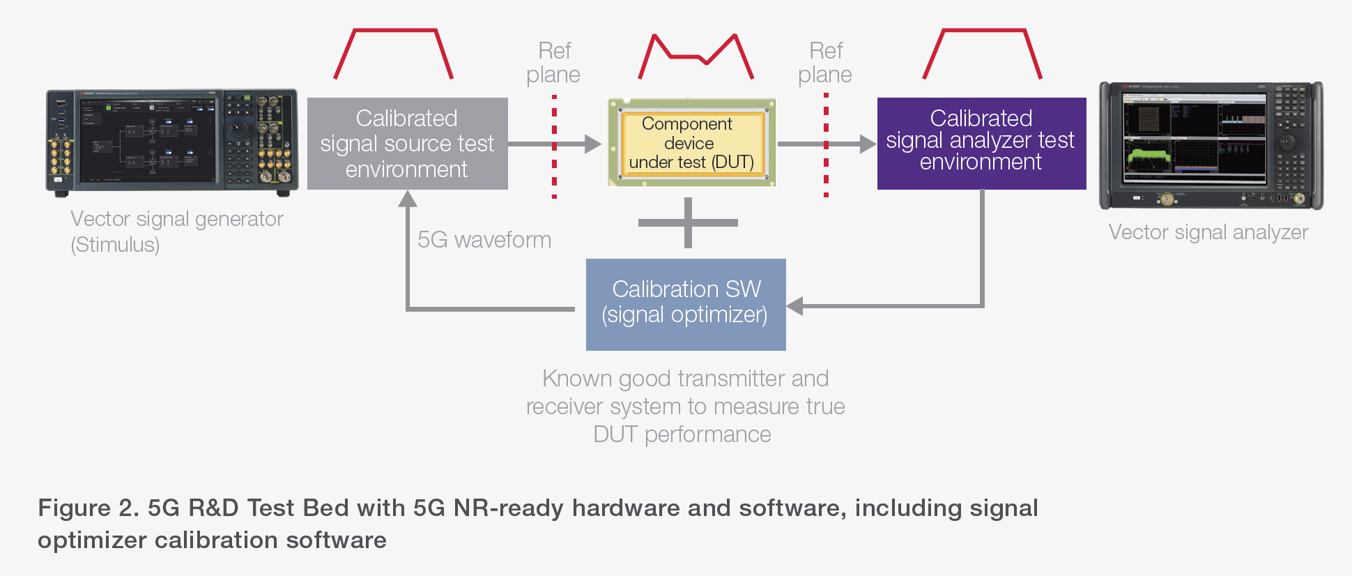 Figure 2. 5G R&D Test Bed with 5G NR-ready hardware and software, including signal optimizer calibration software