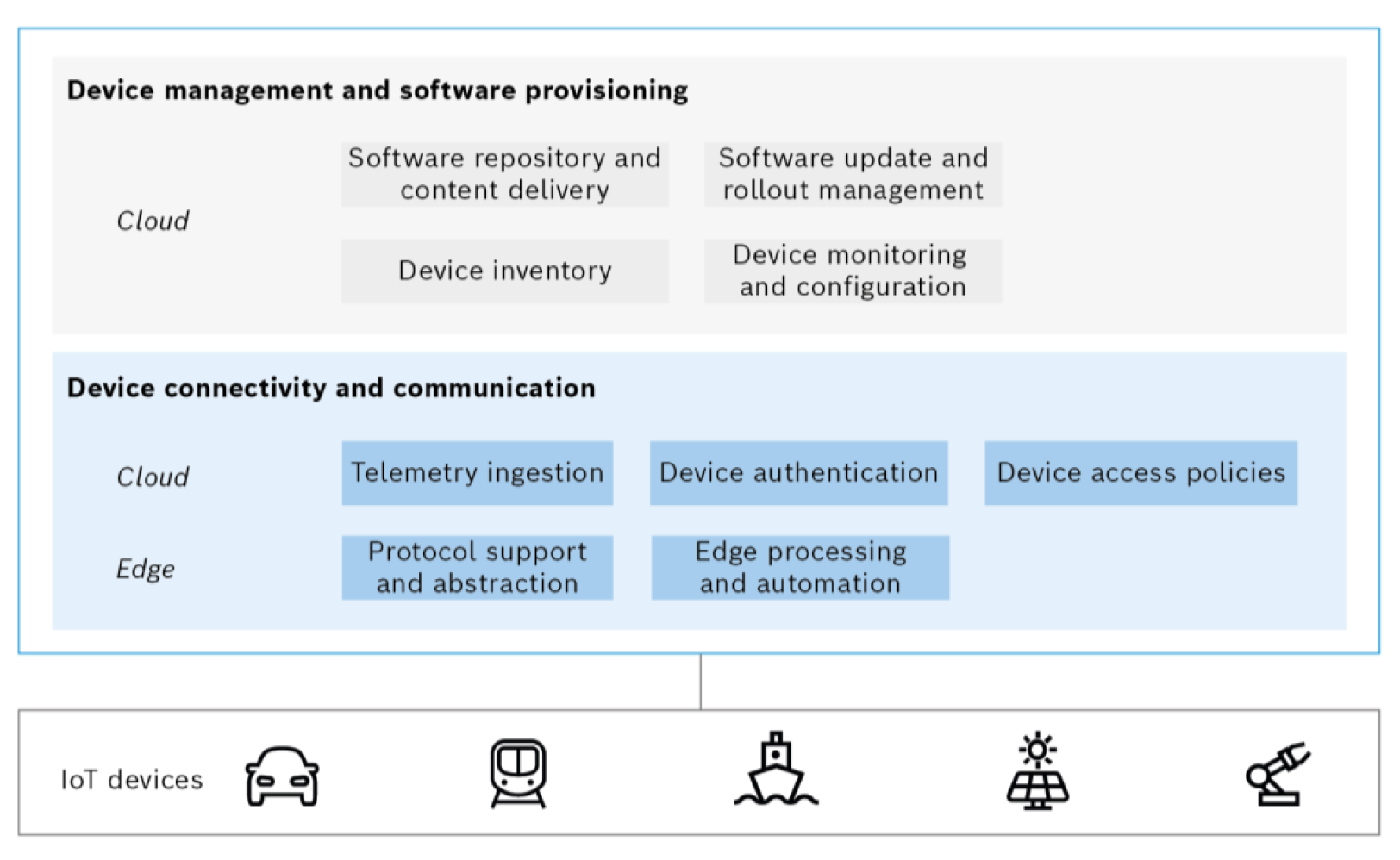From edge to cloud: principal building blocks for device connectivity in the IoT