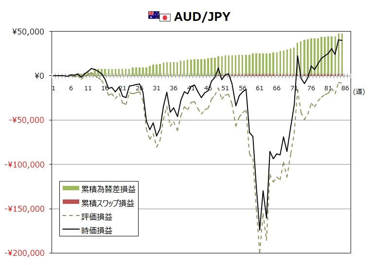 ココのトラリピ8月度AUD/JPYグラフ