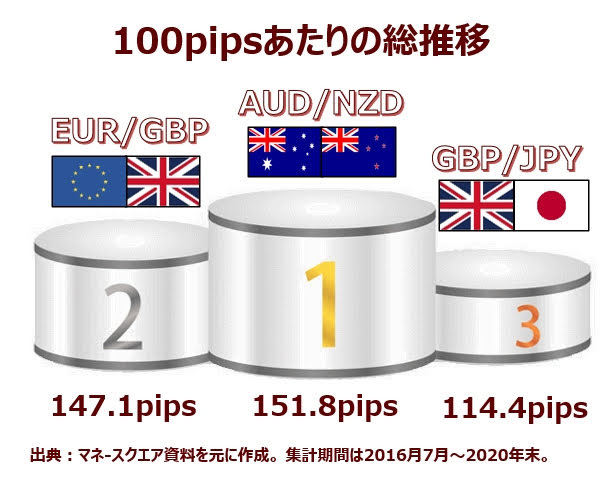 EUR/GBP(ゆろぽん)の総推移