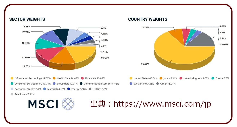 MSCI-KOKUSAIの国別、セクター別構成比グラフ