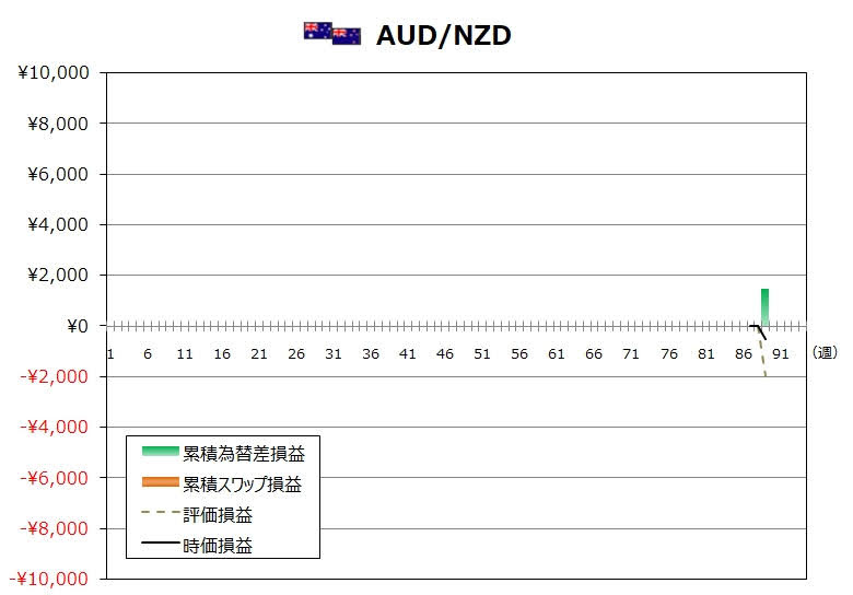 ココのトラリピ9月度AUD/NZDグラフ