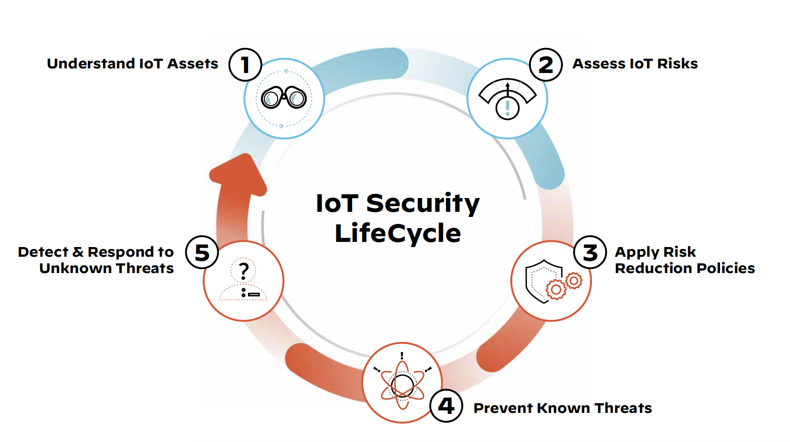 Secure Across the 5 Stages of the IoT Security Lifecycle