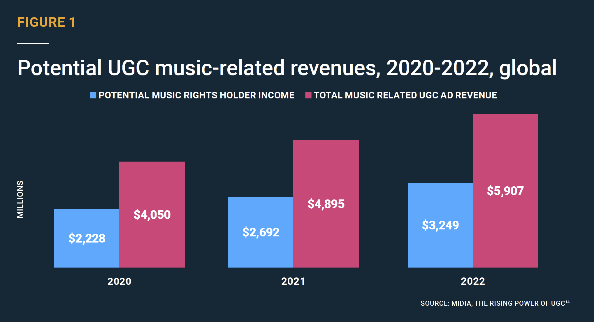 Given the growth in the music sector alone, researchers identified huge potential for advertisers in UGC content.