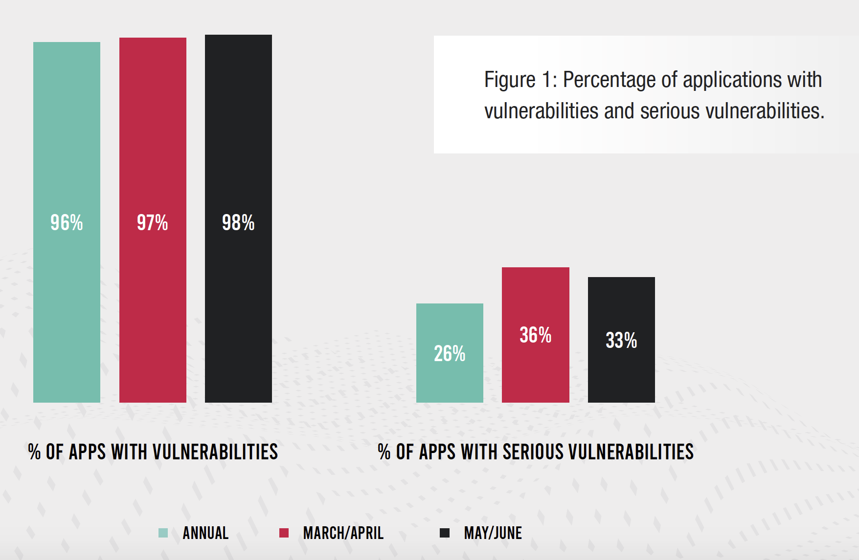 Figure 1: Percentage of applications with vulnerabilities and serious vulnerabilities.