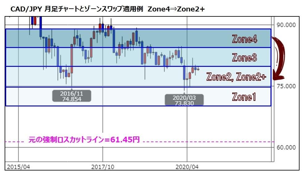 ココのCAD/JPYトラリピのゾーン4の代わりにゾーン2+に割り当てた場合のチャート図(ゾーンスワップの説明)