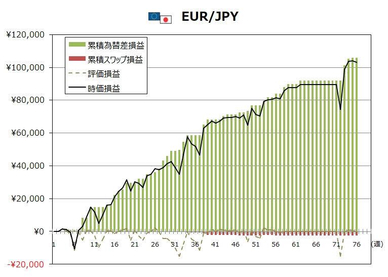 ココのトラリピ6月度EUR/JPYグラフ
