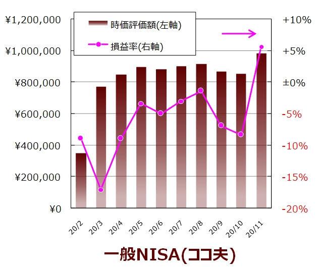 ココ夫の11月度一般NISA口座の実績グラフ