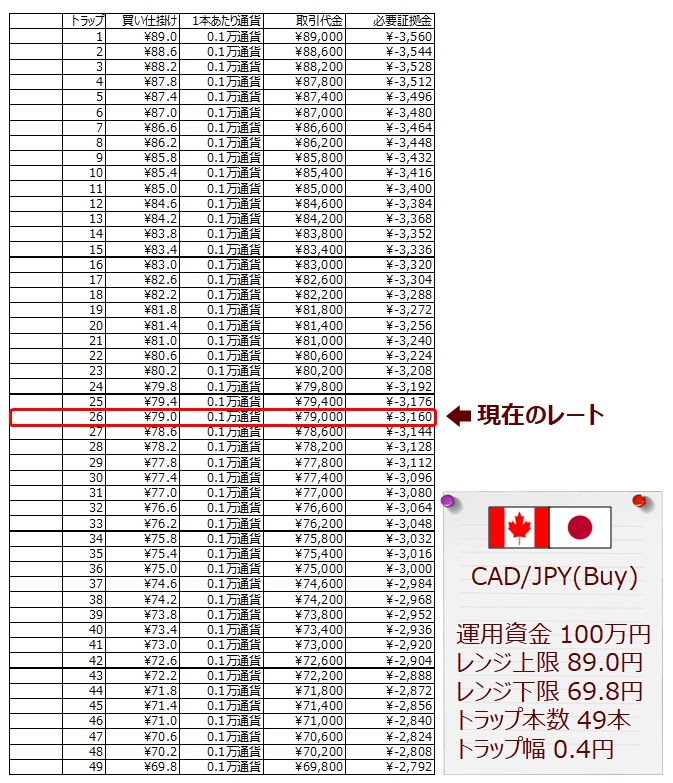 ココのCAD/JPYグリッドトレード設定のシート(オリジナル)