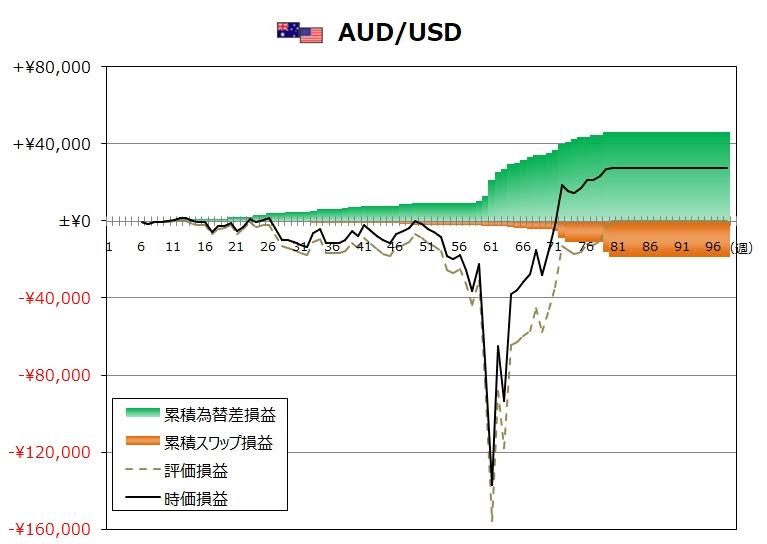 ココのトラリピ11月度AUD/USDグラフ