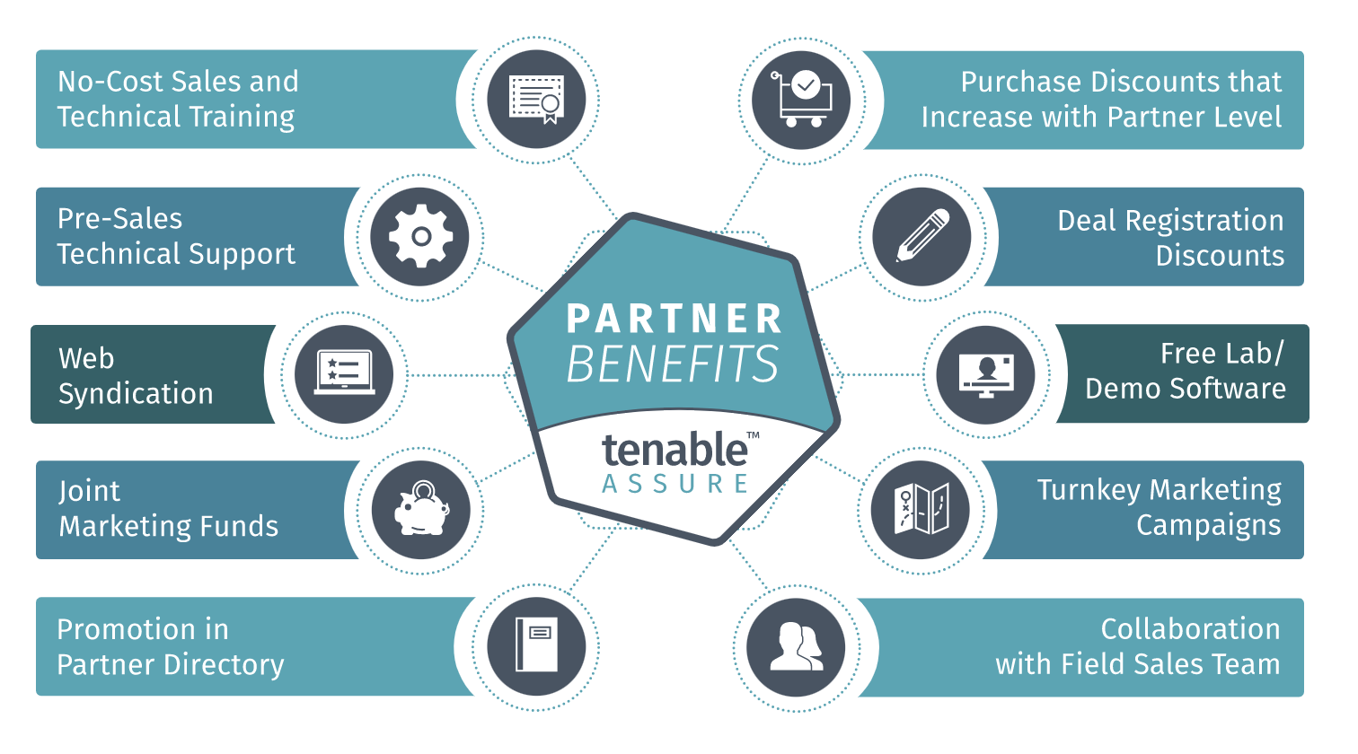 Tenable Assure Partner Program