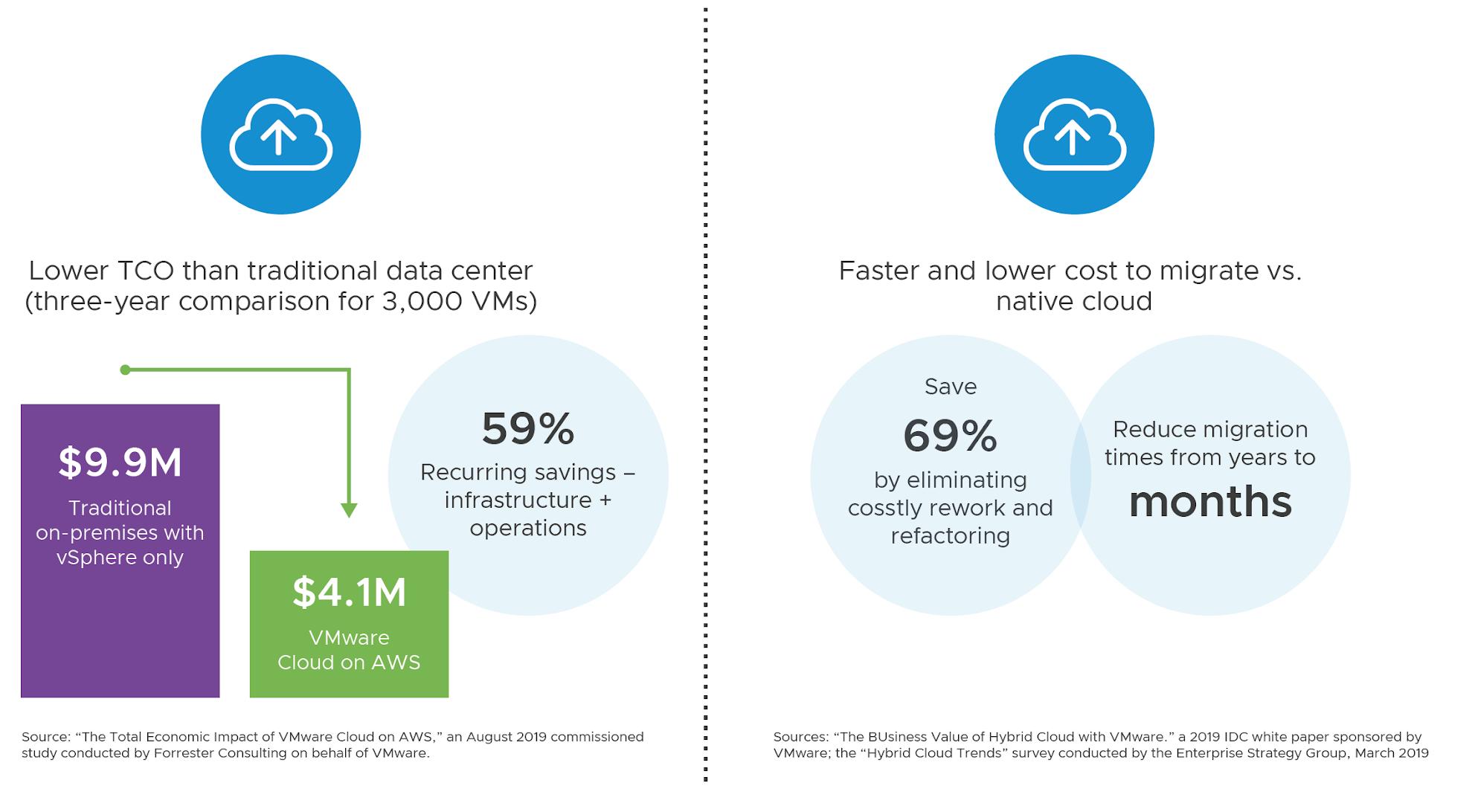 Cloud Foundation customer benefits