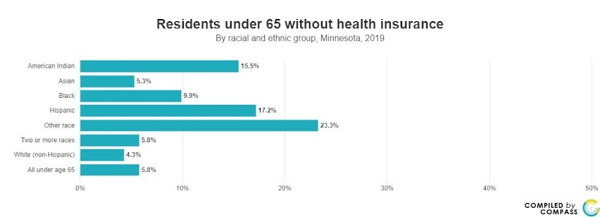 <a href = 'https://www.mncompass.org/chart/k176/health-care-coverage#1-11239-g' target='_blank' >Health Insurance By Race</a>