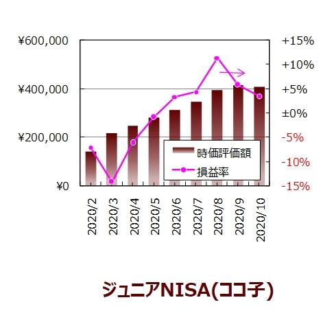 ココ子の10月度ジュニアNISA口座の実績グラフ