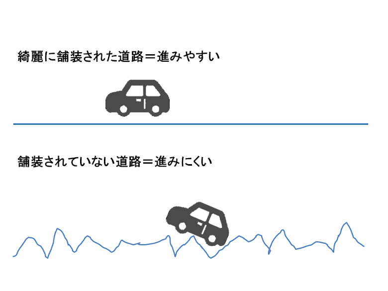 LANケーブルの通信速度は道の綺麗さと同じ