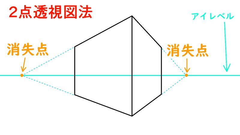 2点透視図法