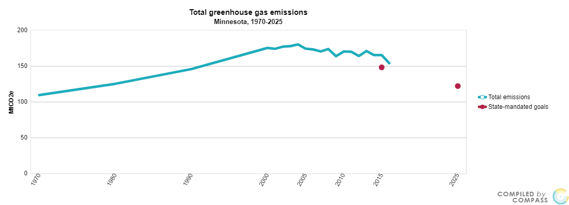 <a href = 'https://www.mncompass.org/chart/k193/greenhouse-gas-emissions#0-418-g' target='_blank' >Total Green House Emissions</a>