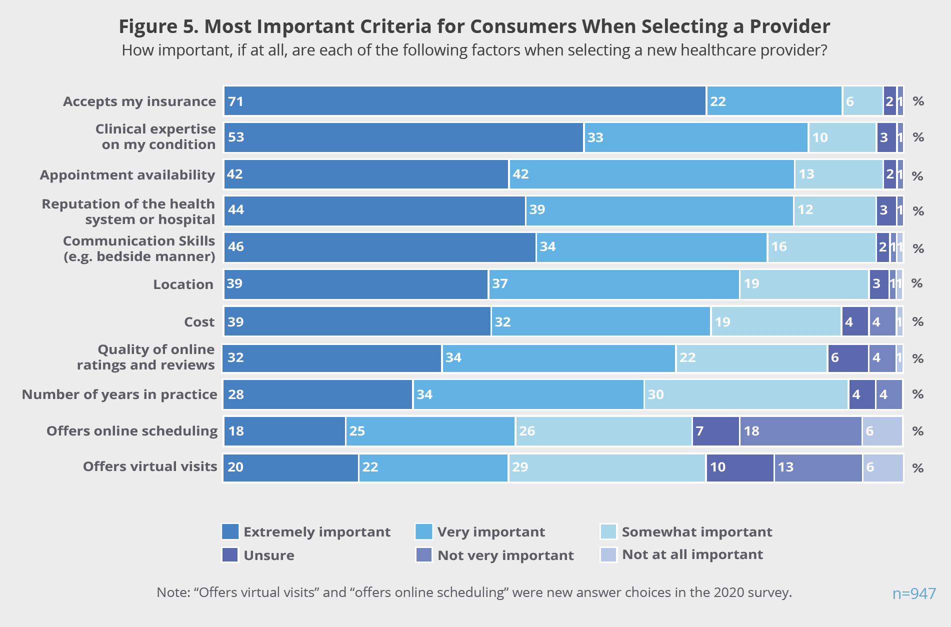 Figure 5. Most Important Criteria for Consumers When Selecting a Provider