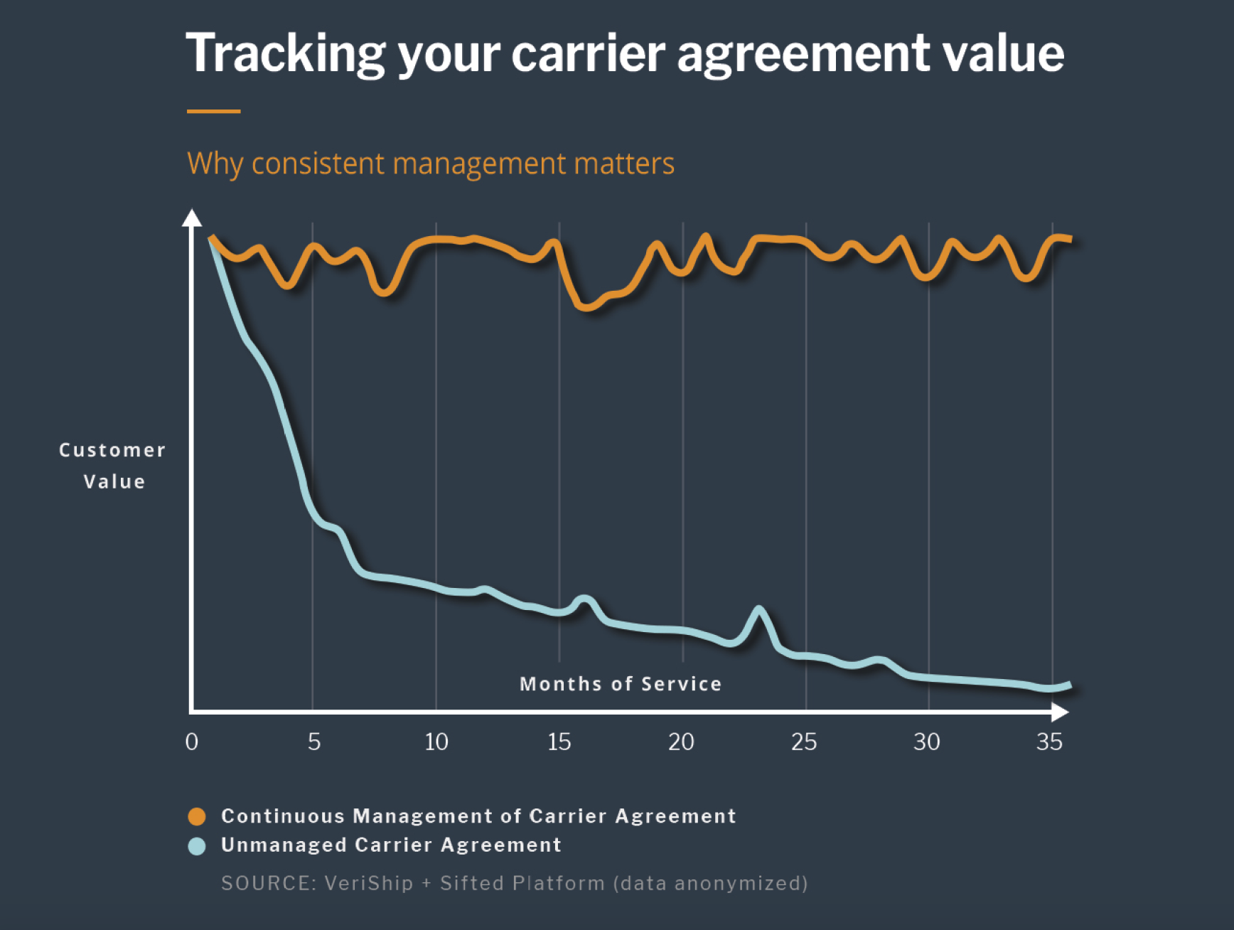 Tracking your carrier agreement value