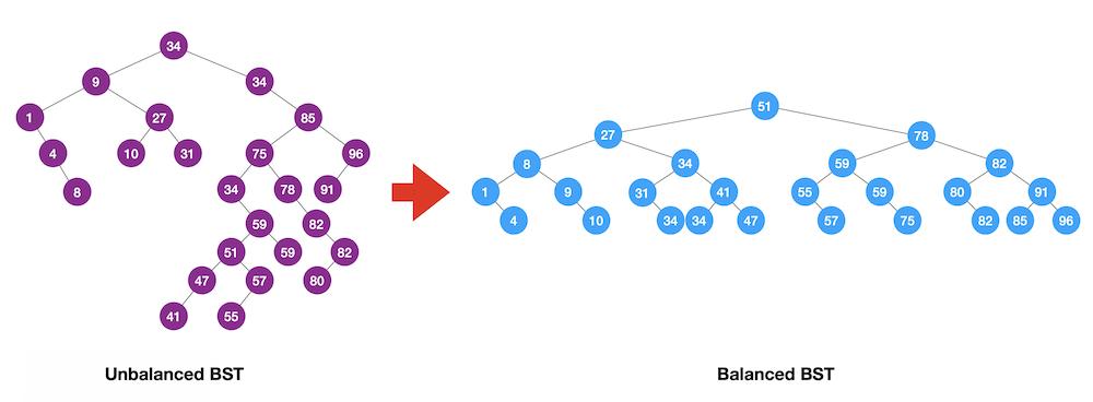 Balancing-BST