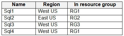 You have the Azure SQL servers shown in the following table.