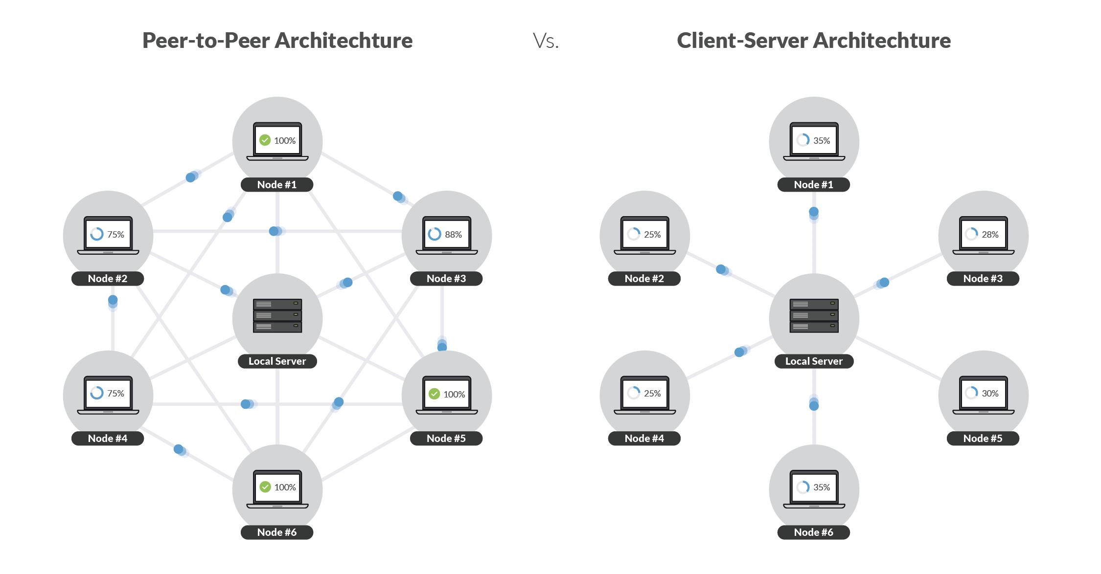 P2P vs Client-Server