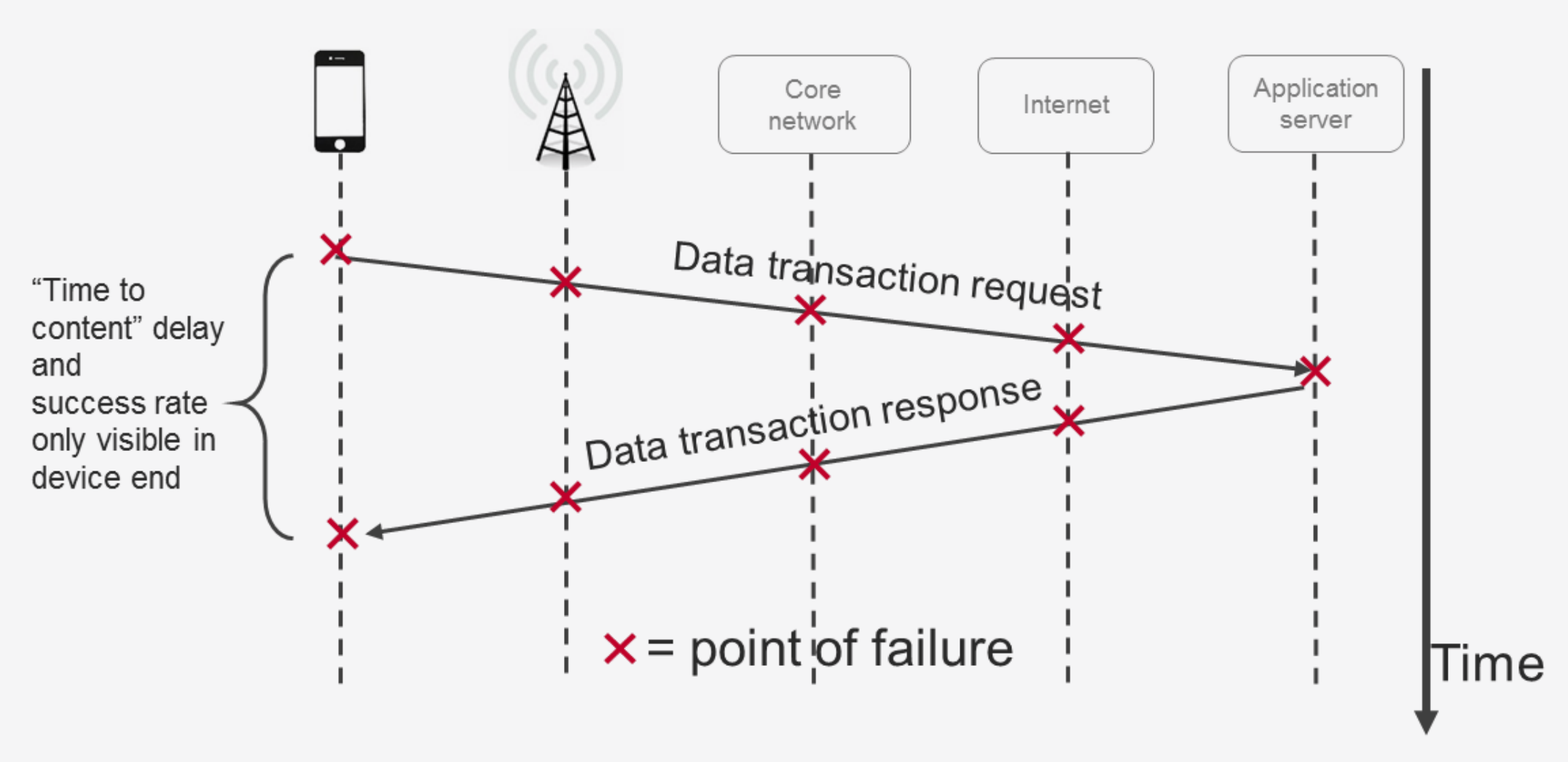 Figure 4. Identifying points of failure with 5G NR end-to-end QoE field test