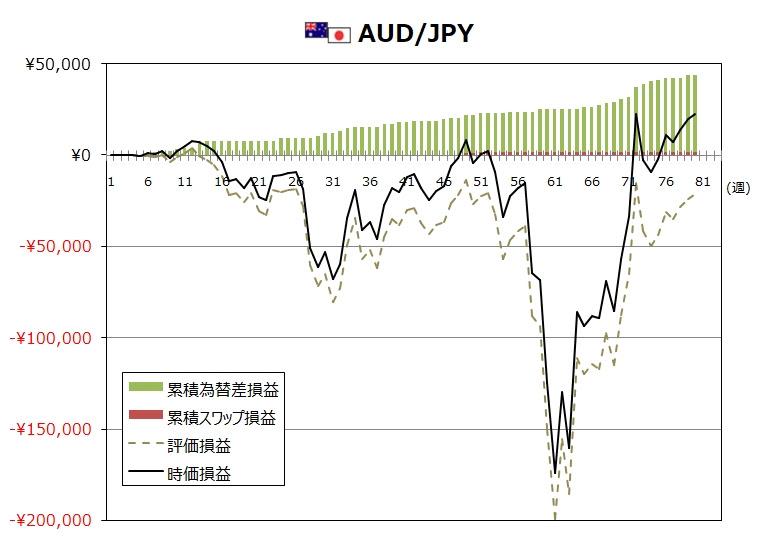 ココのトラリピ7月度AUD/JPYグラフ