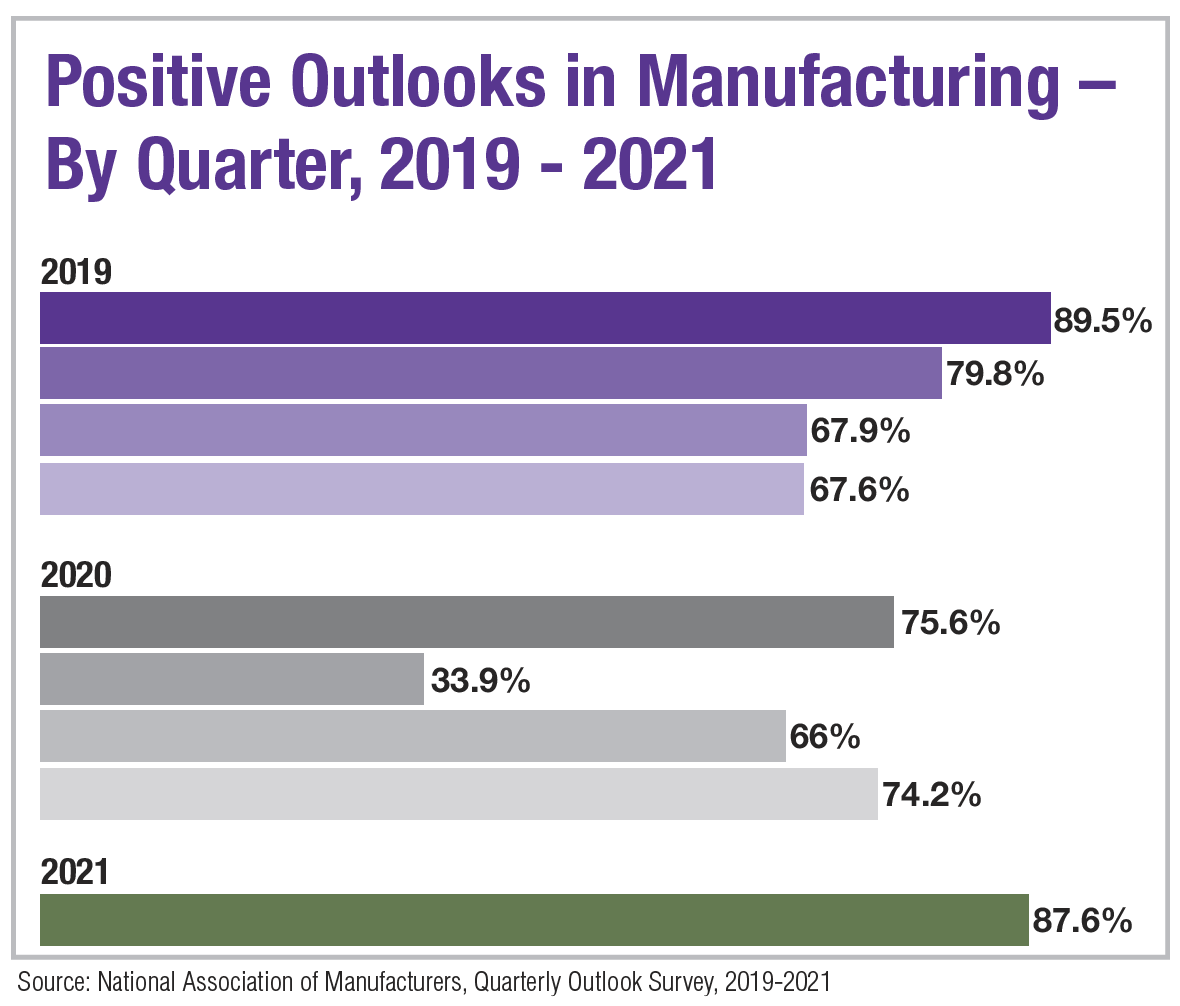 Positive Outlooks in Manufacturing By Quarter, 2019 - 2021