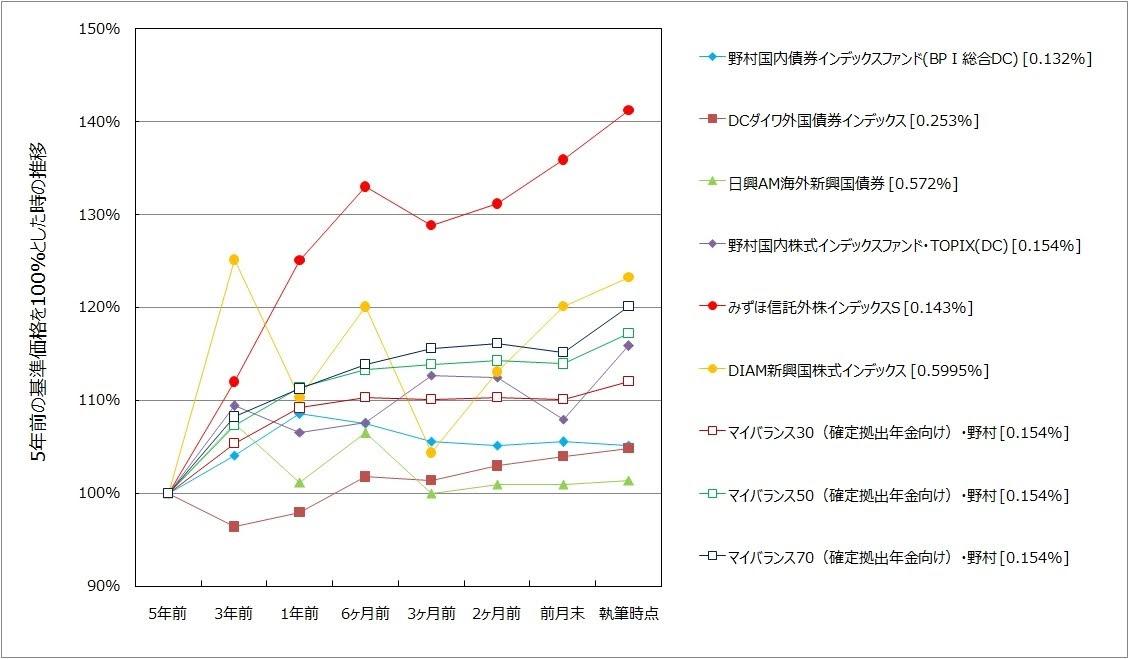 企業型確定拠出年金の商品の実績比較グラフ