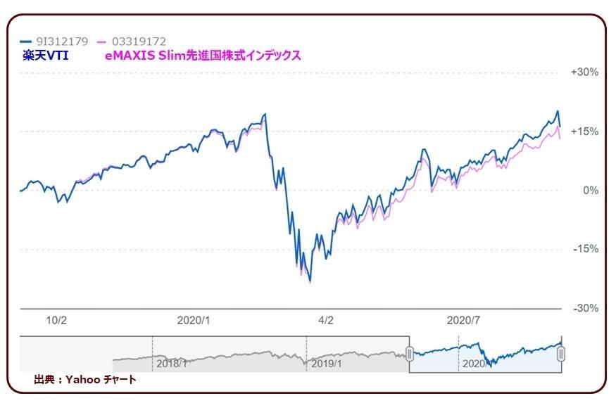楽天VTIとeMAXIS Slim 先進国株式のチャート比較